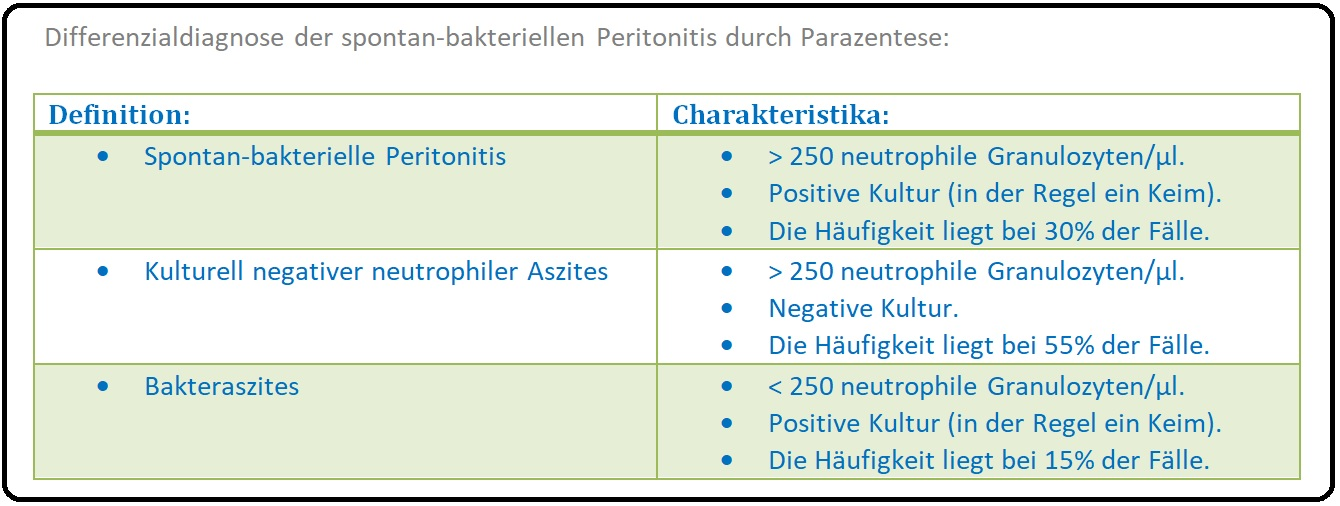 1162 Differenzialdaignose der spontan bakteriellen Peritonitis durch Parazentese
