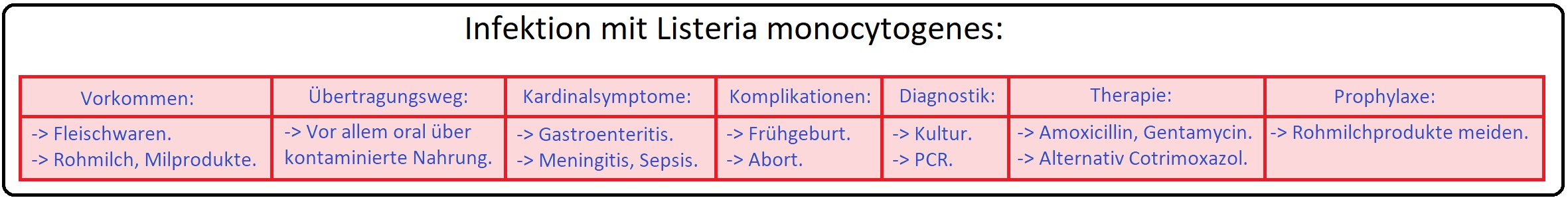 1167 Infektion mit Listeria monocytogenes