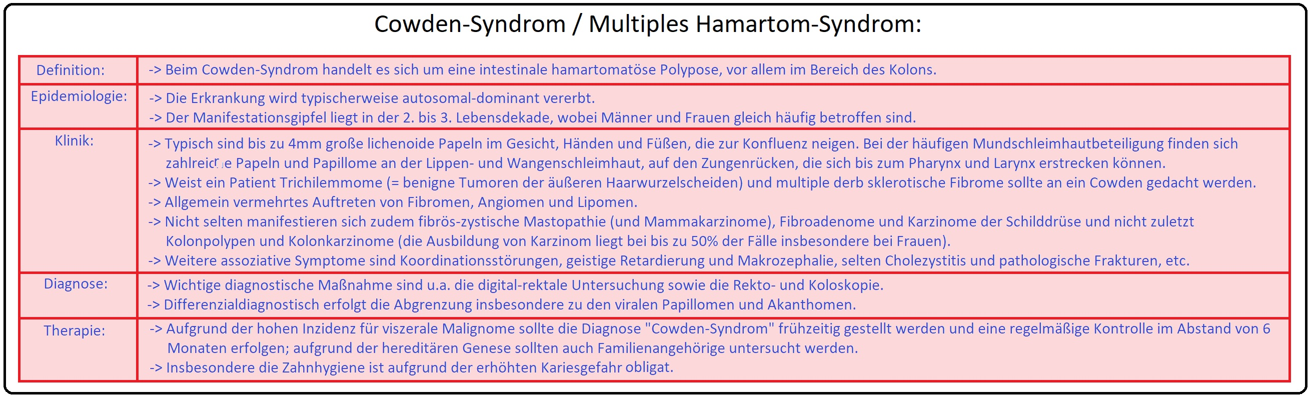 999 Cowden Syndrom   Multiples Hamartom Syndrom