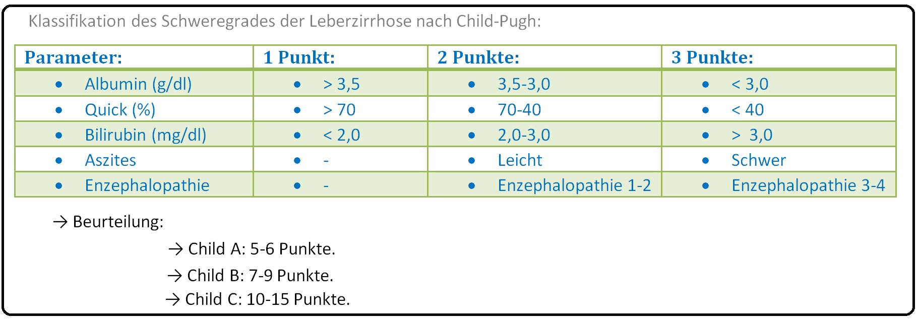 444 Klassifikation des Schweregrades der Leberzirrhose nach Child Pugh