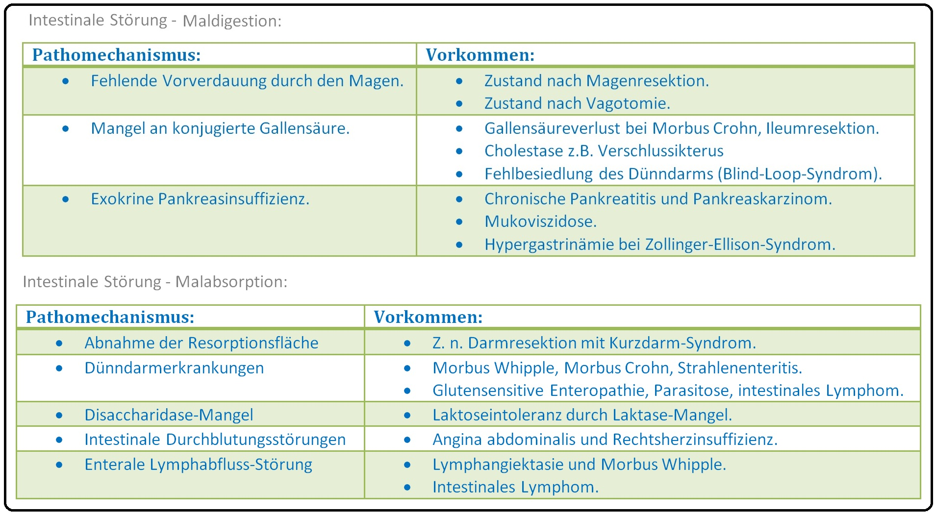 598 Intestinale Störung   Maldigestion Malabsorption